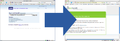 A picture with two browser windows.  One is jyte.com where an OpenID is entered.  The other is MyOpenID.com, an OpenID provider.  An arrow from jyte.com to myopenid.com connects them both.